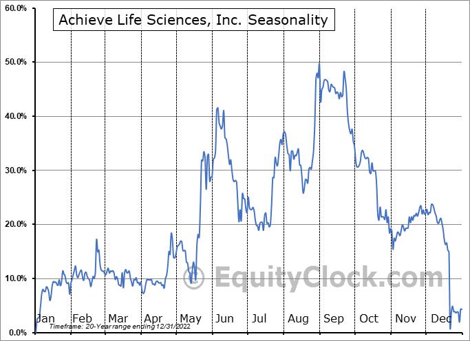 Achieve Life Sciences, Inc. (NASD:ACHV) Seasonal Chart