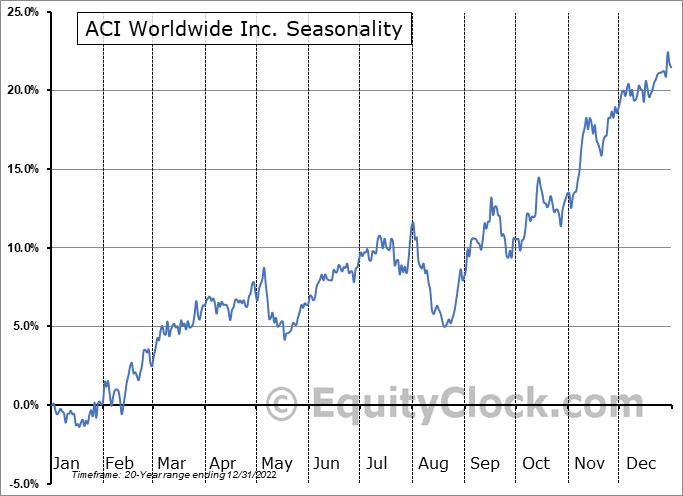 ACI Worldwide Inc. (NASD:ACIW) Seasonal Chart