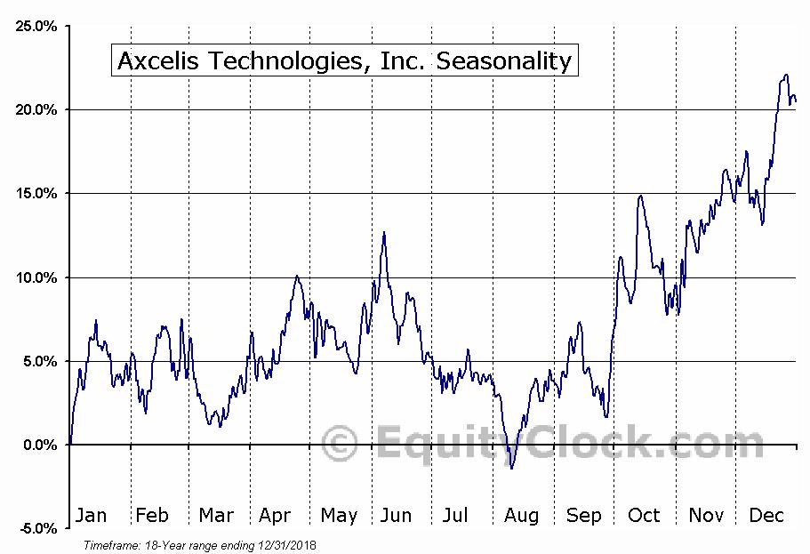 Axcelis Technologies, Inc. (NASD:ACLS) Seasonal Chart
