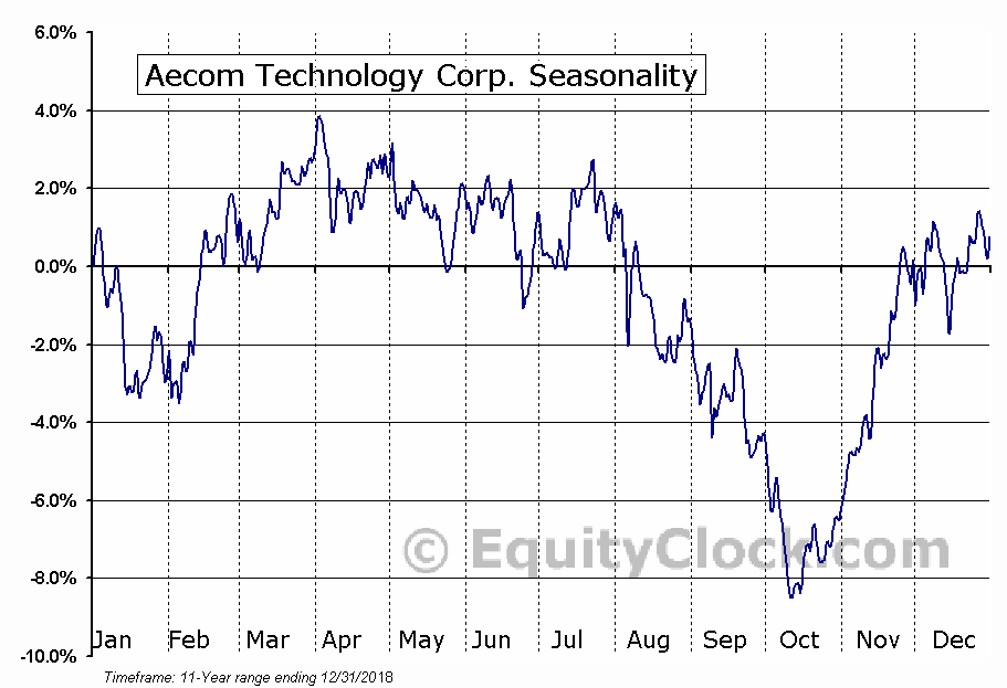 Aecom Technology Corp. (NYSE:ACM) Seasonal Chart