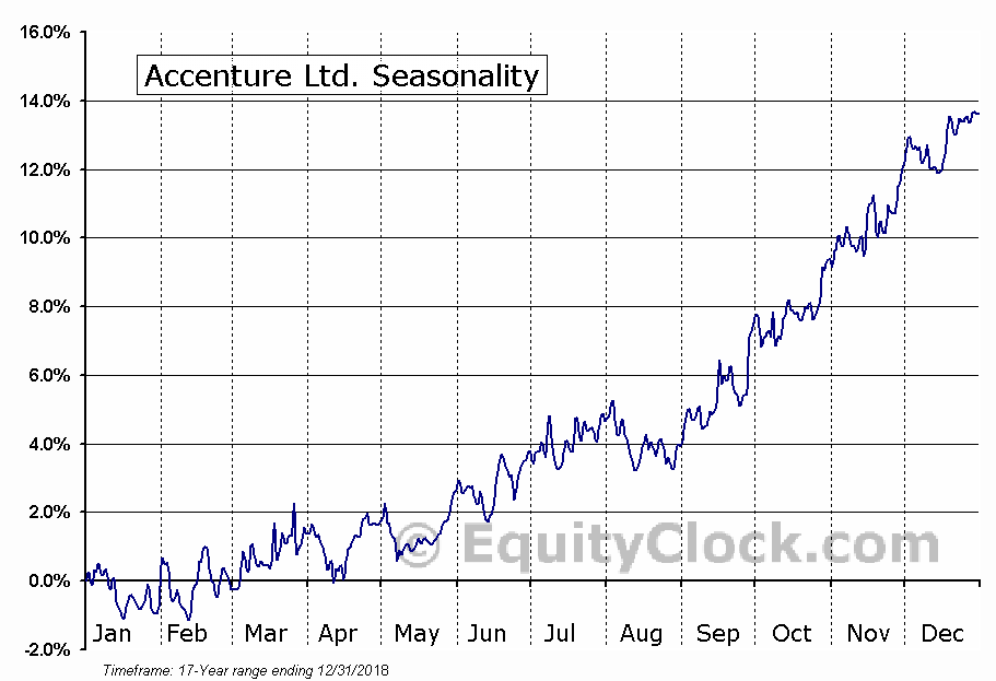Accenture Ltd. (NYSE:ACN) Seasonal Chart