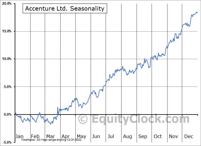 Accenture Ltd. (NYSE:ACN) Seasonal Chart