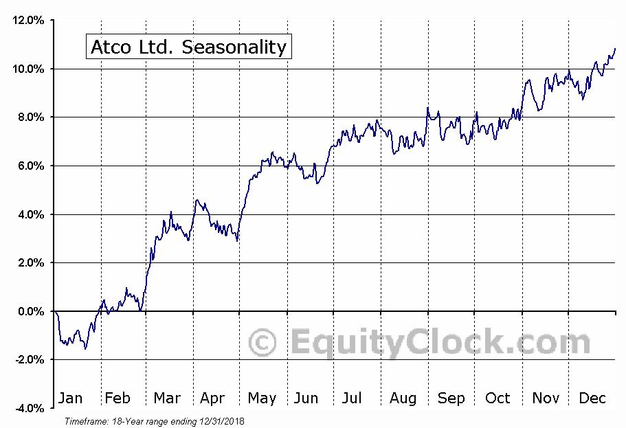 ATCO Ltd. (TSE:ACO.X) Seasonal Chart