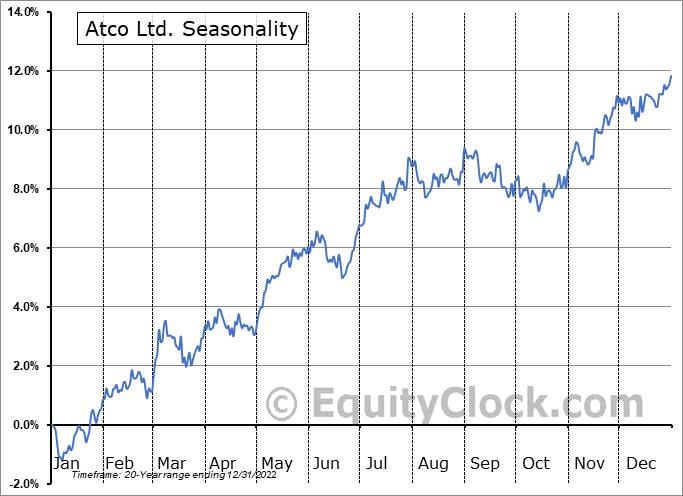 Atco Ltd. (TSE:ACO/X.TO) Seasonal Chart