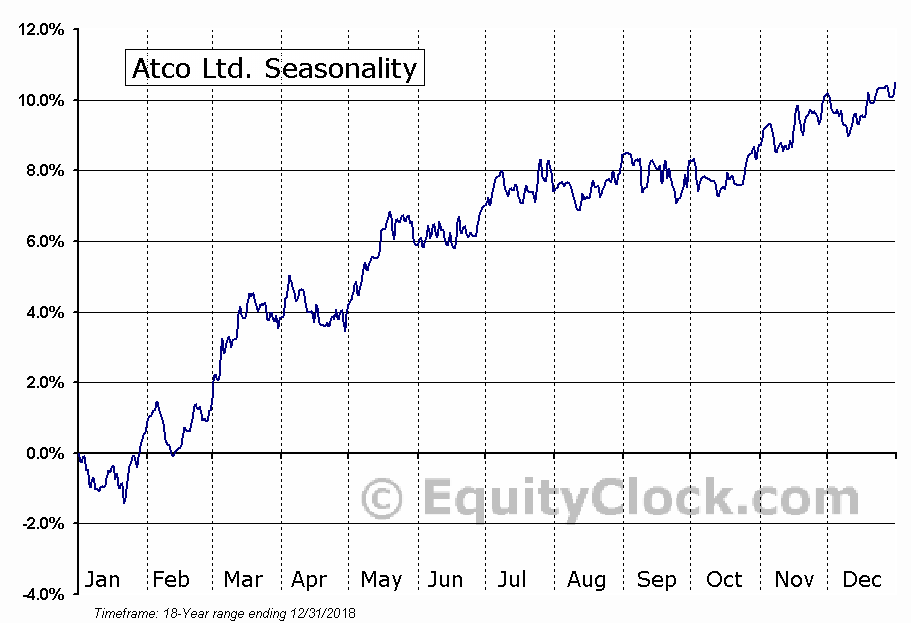 Atco Ltd. (TSE:ACO/Y.TO) Seasonal Chart