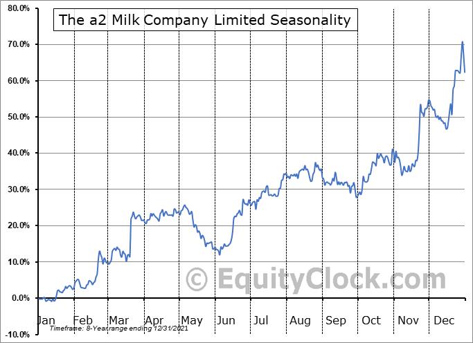 The a2 Milk Company Limited (OTCMKT:ACOPF) Seasonal Chart