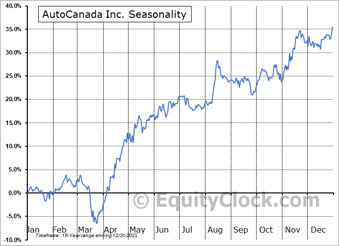 AutoCanada Inc. (TSE:ACQ.TO) Seasonal Chart