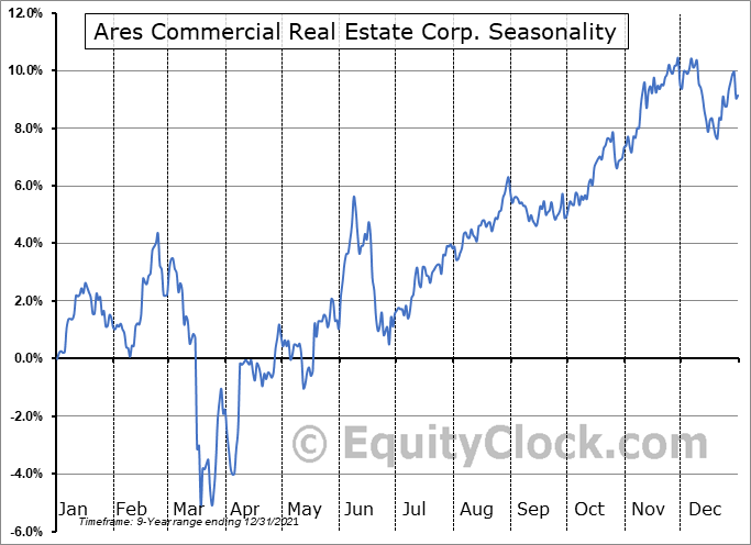 Ares Commercial Real Estate Corp. (NYSE:ACRE) Seasonal Chart