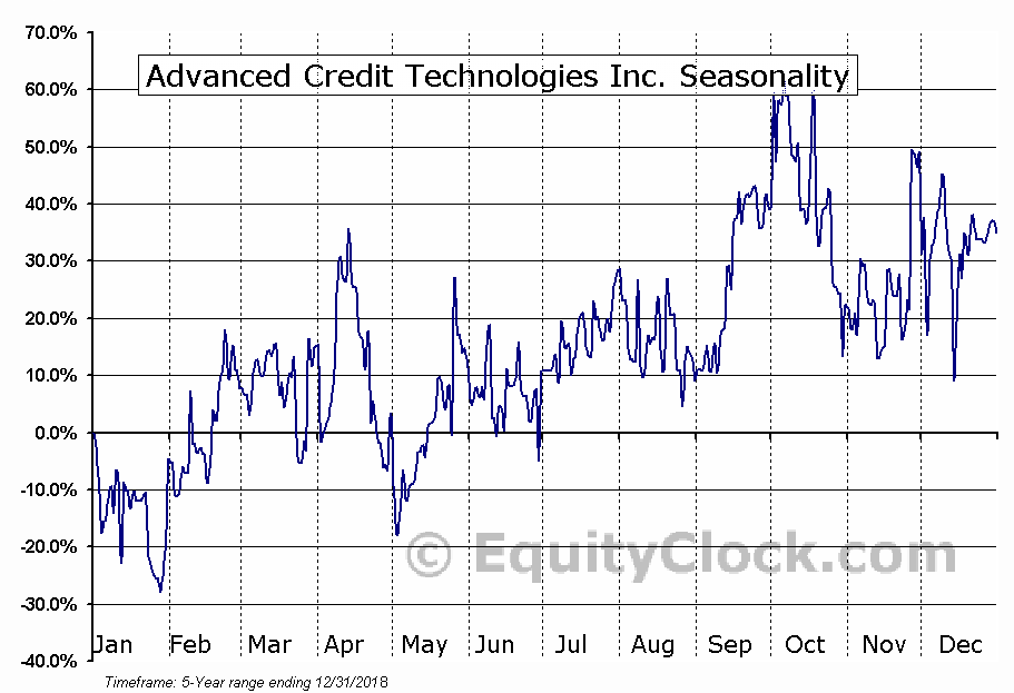 Advanced Credit Technologies Inc. (OTCMKT:ACRT) Seasonal Chart
