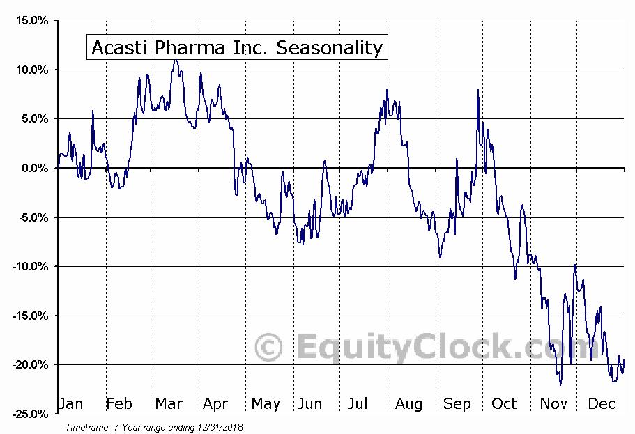 Acasti Pharma Inc. Seasonal Chart
