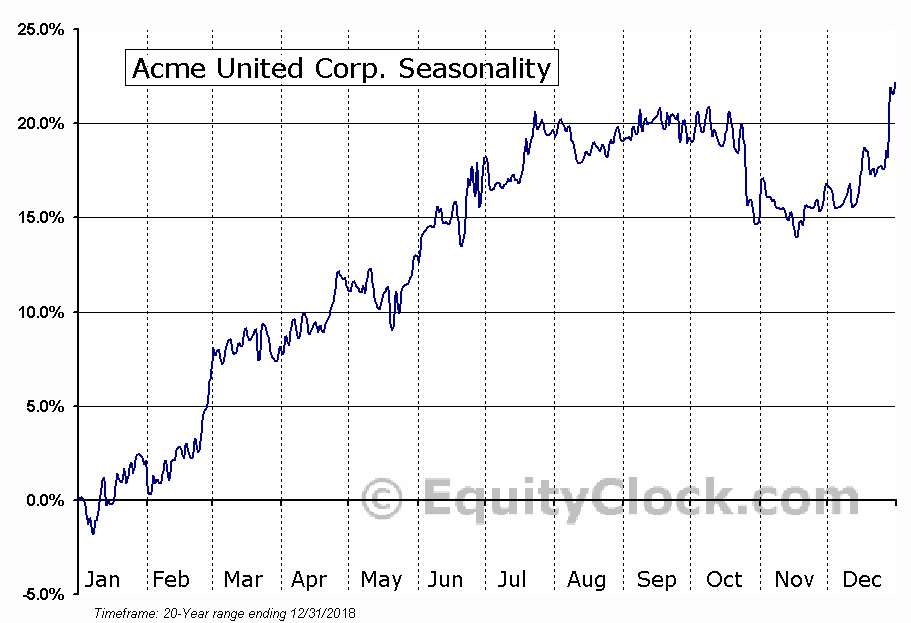 Acme United Corp. (AMEX:ACU) Seasonal Chart