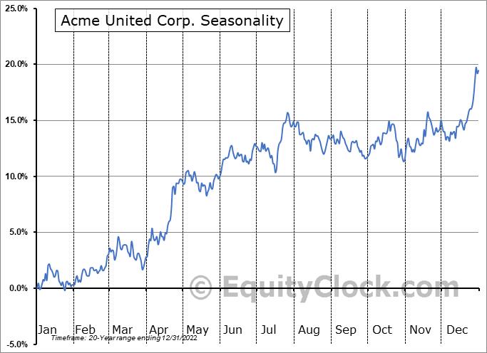 Acme United Corp. (AMEX:ACU) Seasonal Chart