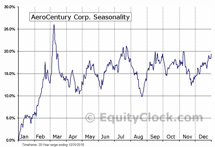 AeroCentury Corp. (AMEX:ACY) Seasonal Chart