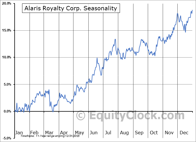 Alaris Royalty Corp. (TSE:AD.TO) Seasonal Chart