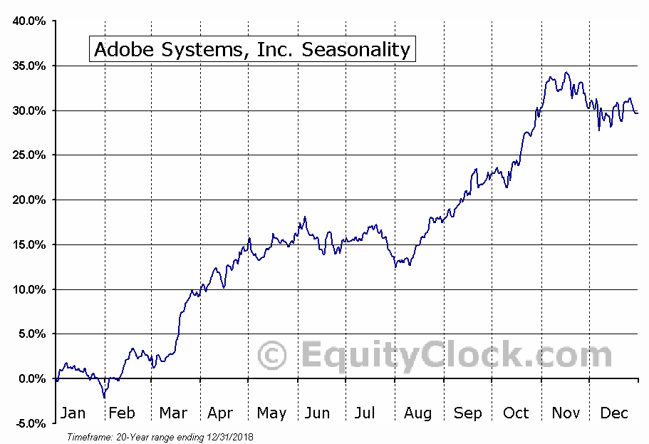 Adobe Systems Incorporated  (NASDAQ:ADBE) Seasonal Chart