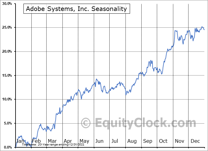 Adobe Systems, Inc. (NASD:ADBE) Seasonal Chart