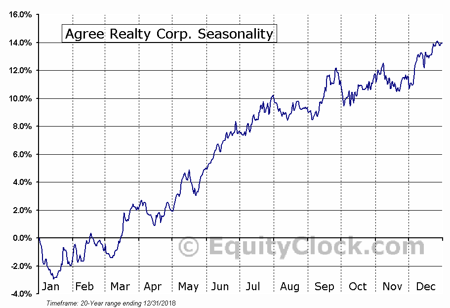 Agree Realty Corp. (NYSE:ADC) Seasonal Chart