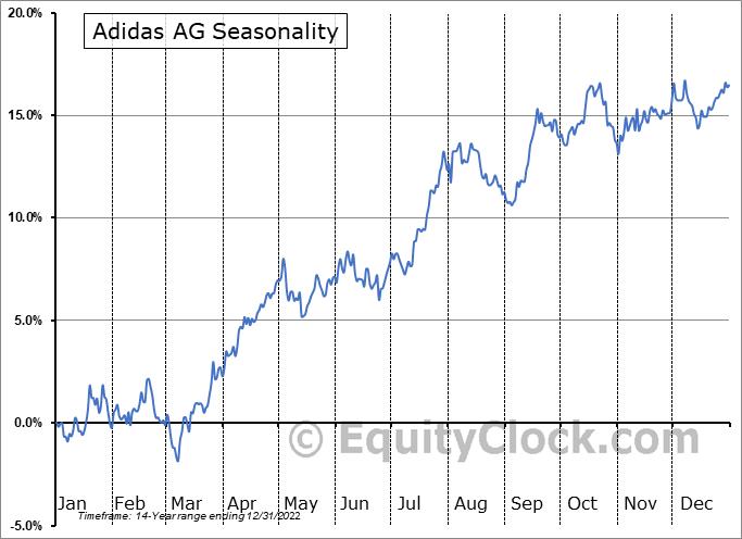 Adidas AG (OTCMKT:ADDYY) Seasonal Chart