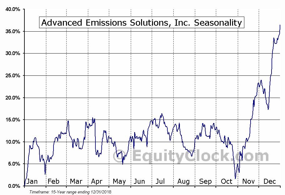 Advanced Emissions Solutions, Inc. (NASD:ADES) Seasonal Chart