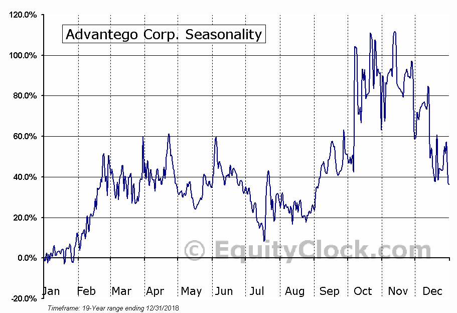 Advantego Corp. (OTCMKT:ADGO) Seasonal Chart