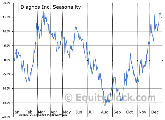 Diagnos Inc. (TSXV:ADK.V) Seasonal Chart
