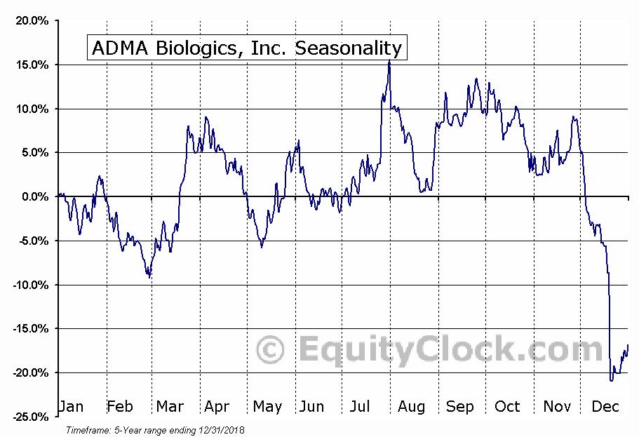 ADMA Biologics, Inc. (NASD:ADMA) Seasonal Chart