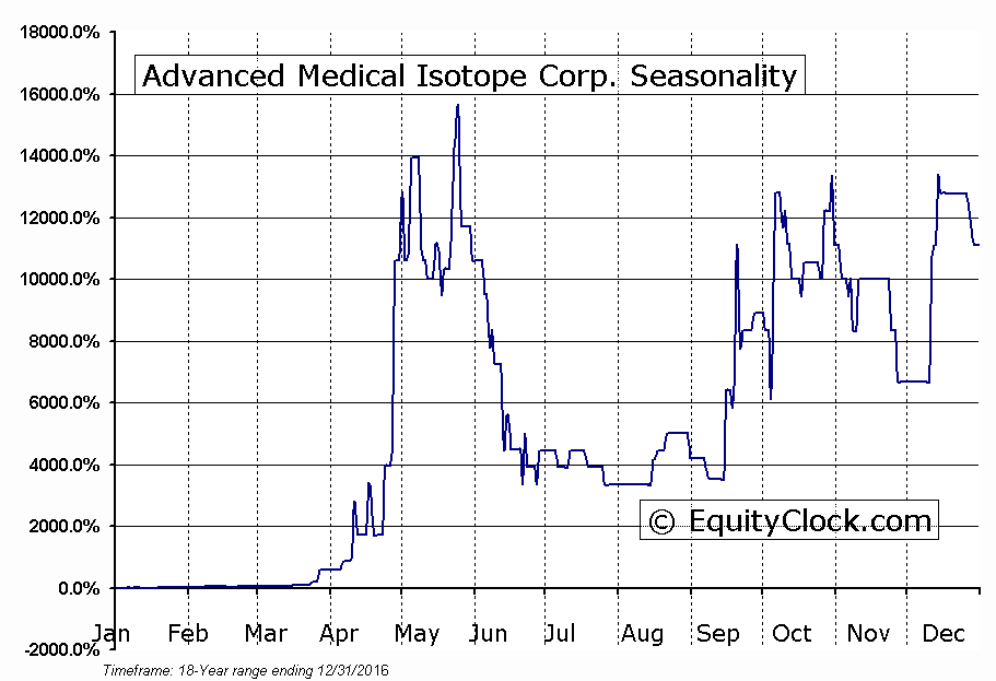 Advanced Medical Isotope Corp. (OTCMKT:ADMD) Seasonal Chart