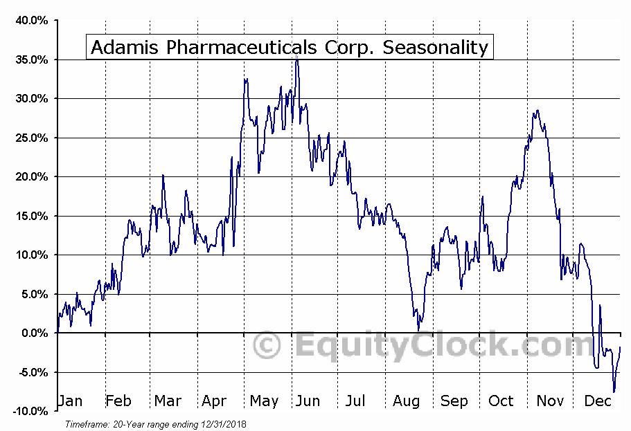 Adamis Pharmaceuticals Corp. (NASD:ADMP) Seasonal Chart