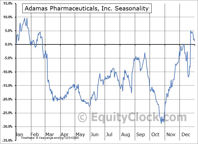 Adamas Pharmaceuticals, Inc. (NASD:ADMS) Seasonal Chart