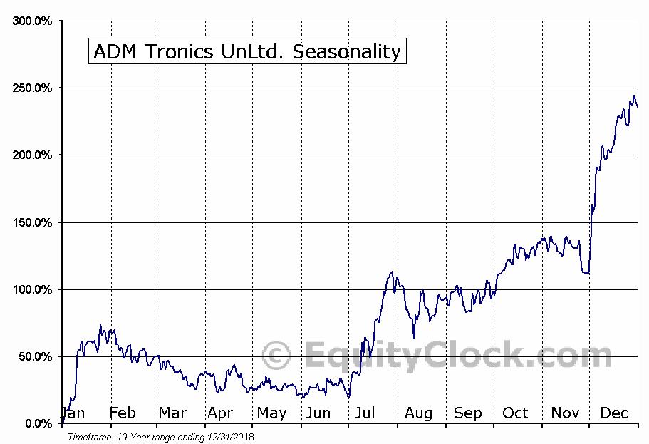 ADM Tronics UnLtd. (OTCMKT:ADMT) Seasonal Chart