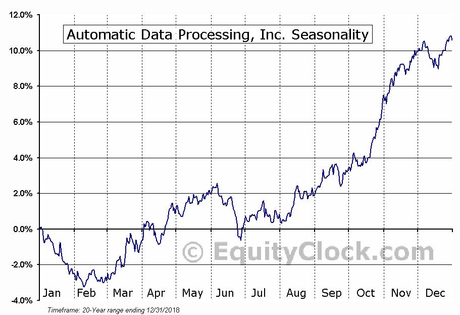 Automatic Data Processing  (NASDAQ:ADP) Seasonal Chart