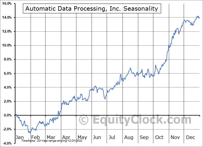 Automatic Data Processing, Inc. (NASD:ADP) Seasonal Chart