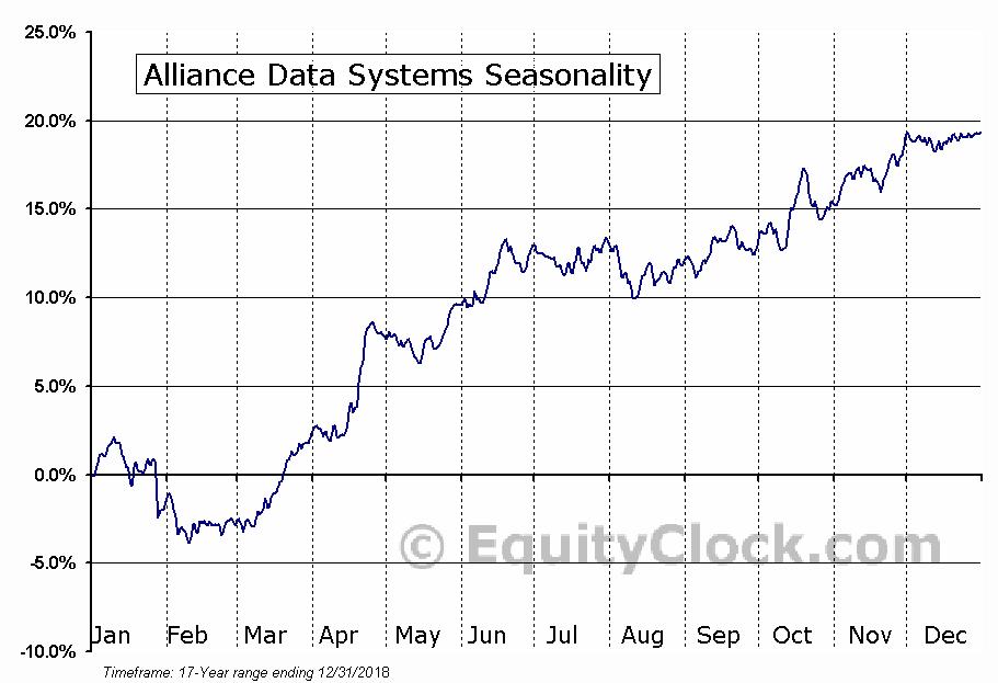 Alliance Data Systems (NYSE:ADS) Seasonal Chart