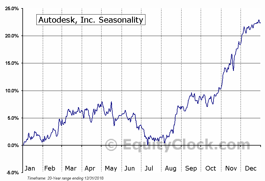 Autodesk, Inc. (NASD:ADSK) Seasonal Chart