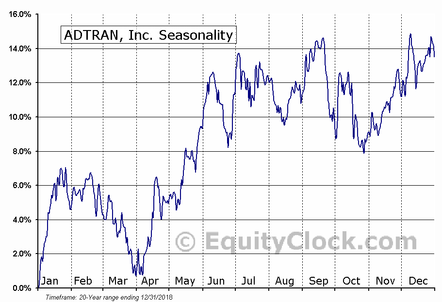 ADTRAN, Inc. (NASD:ADTN) Seasonal Chart