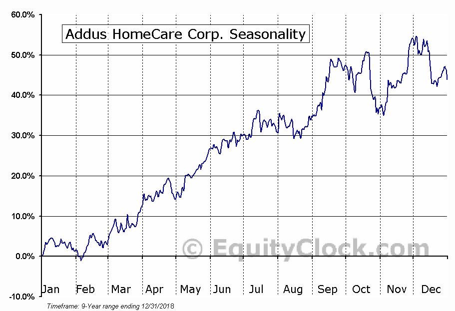 Addus HomeCare Corp. (NASD:ADUS) Seasonal Chart