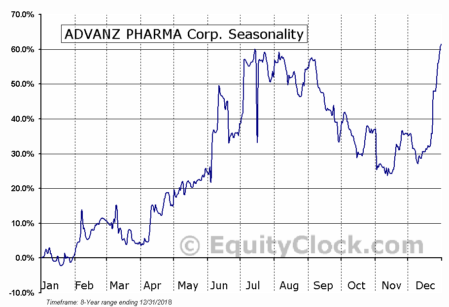 ADVANZ PHARMA Corp. (TSE:ADVZ.TO) Seasonal Chart