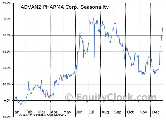 ADVANZ PHARMA Corp. (TSE:ADVZ.TO) Seasonal Chart