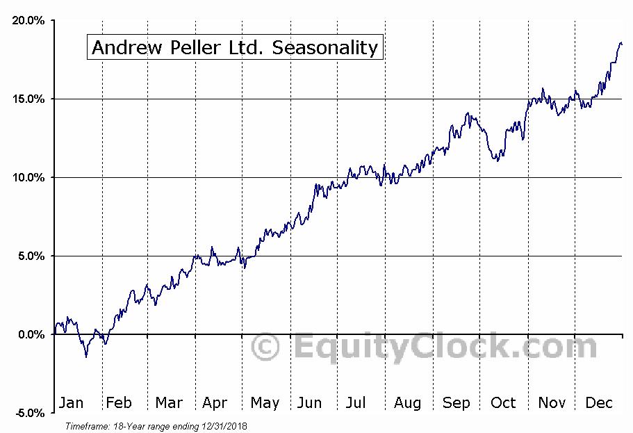 Andrew Peller Ltd. (TSE:ADW/A.TO) Seasonal Chart