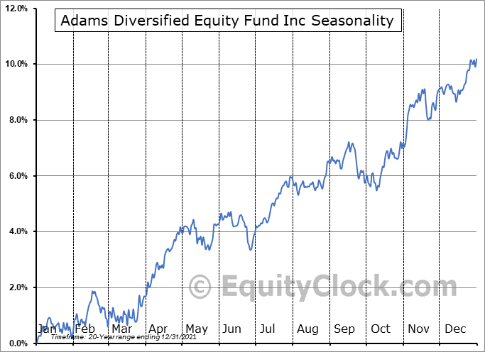 Adams Diversified Equity Fund Inc (NYSE:ADX) Seasonal Chart