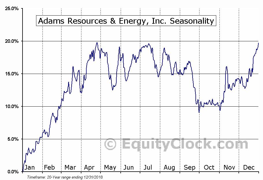 Adams Resources & Energy, Inc. (AMEX:AE) Seasonal Chart