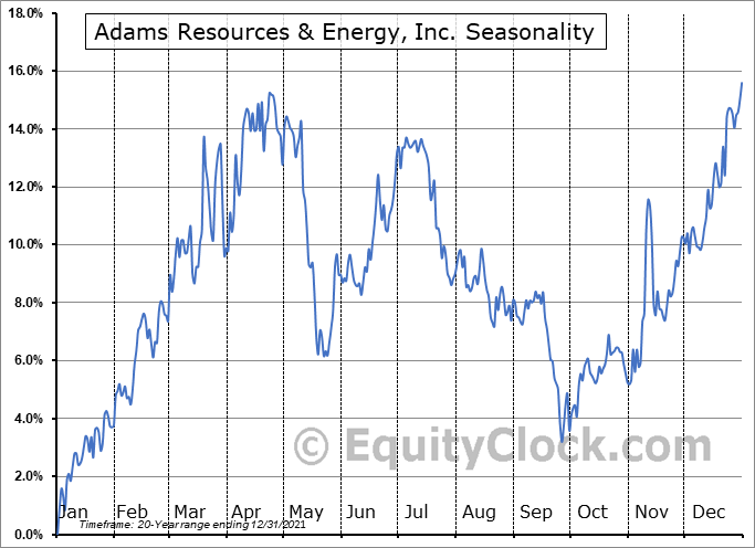 Adams Resources & Energy, Inc. (AMEX:AE) Seasonal Chart