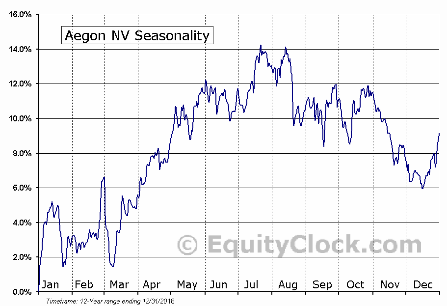 Aegon NV (NYSE:AEB) Seasonal Chart