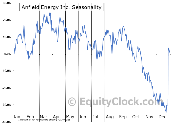 Anfield Energy Inc. (TSXV:AEC.V) Seasonal Chart