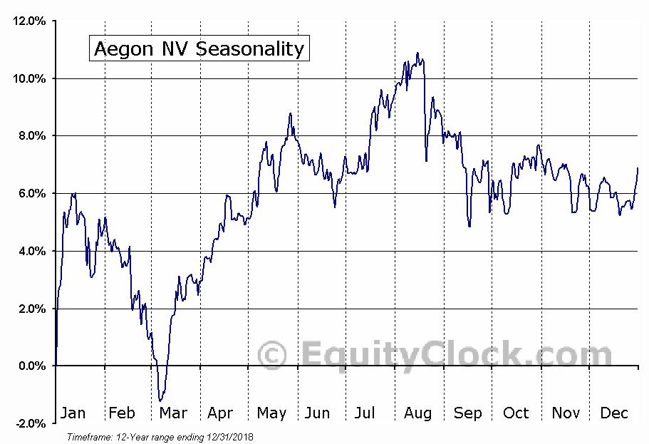 Aegon NV (NYSE:AED) Seasonal Chart