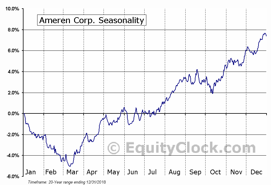 Ameren Corporation (NYSE:AEE) Seasonal Chart