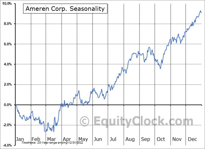 Ameren Corp. (NYSE:AEE) Seasonal Chart