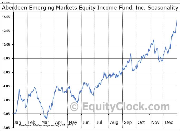 Aberdeen Emerging Markets Equity Income Fund, Inc. (AMEX:AEF) Seasonal Chart