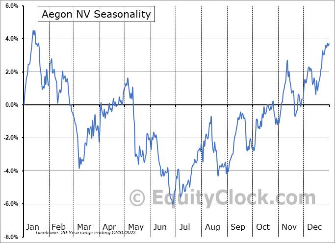 Aegon NV (NYSE:AEG) Seasonal Chart
