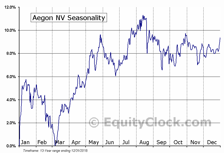 Aegon NV (NYSE:AEH) Seasonal Chart